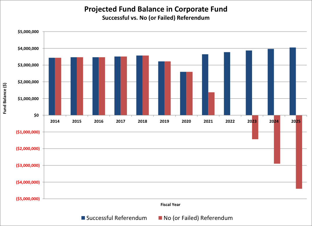 Graph of Projected Total Library Fund Balances through 2035 with no voter-approved Tax Rate Increase
