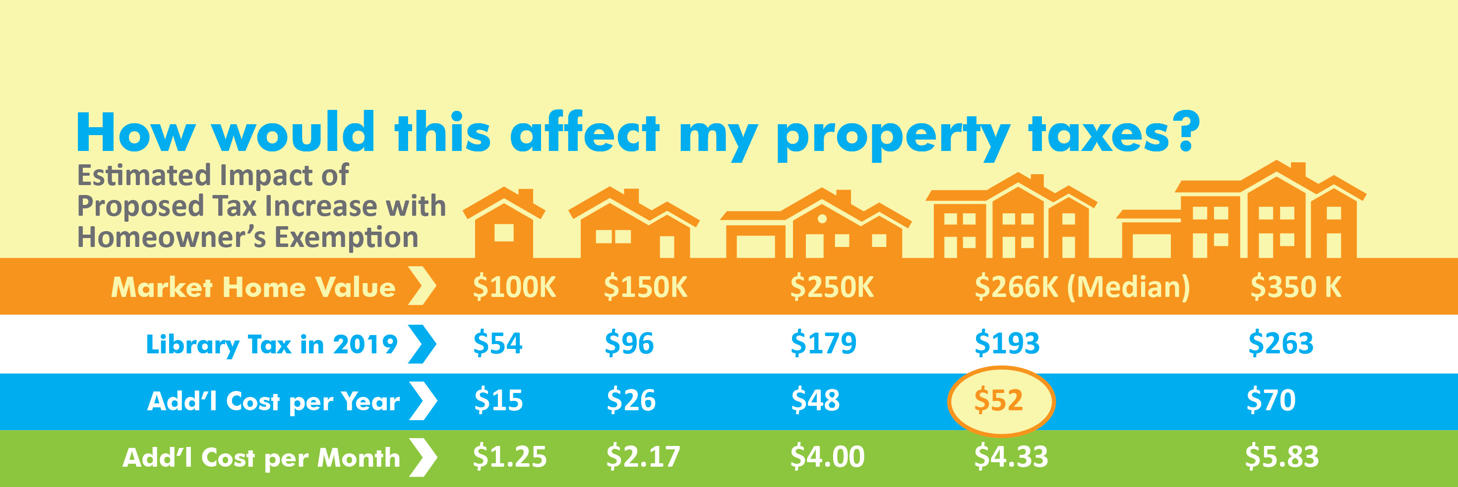 Graphic Showing Estimated Impact of Property Tax Increase by Home Value